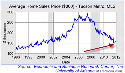 Tucson Housing Graph
