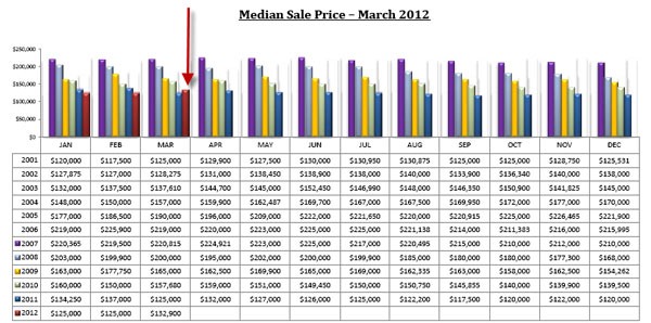 Median Sale Price March 2012